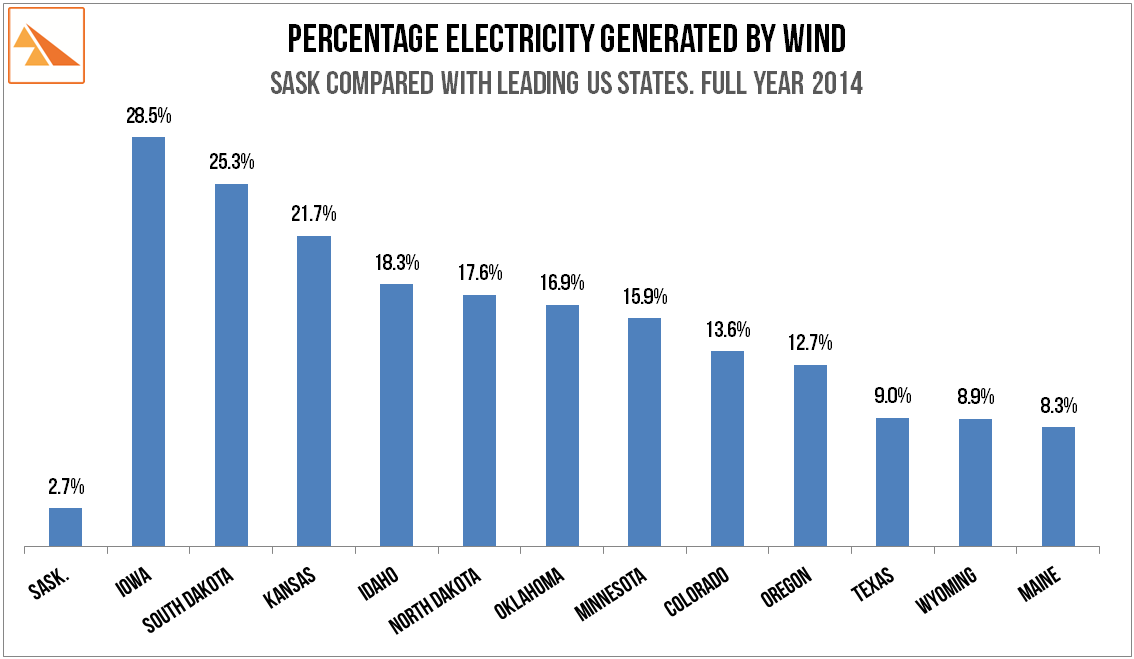Source   : US Electric Power Monthly: February 2015 (w/ Full Year 2014 data). SaskPower 2014 Annual Report.