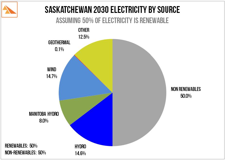 Source   : SaskWind estimates and calculations