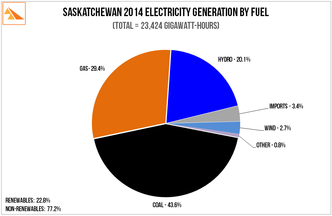 Source   : SaskPower 2014 Report