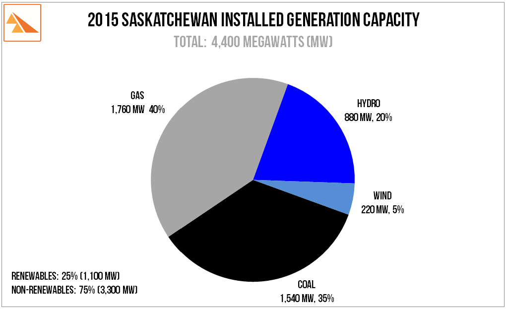 Source   : SaskPower 2014 Report and Accounts. SaskWind estimates