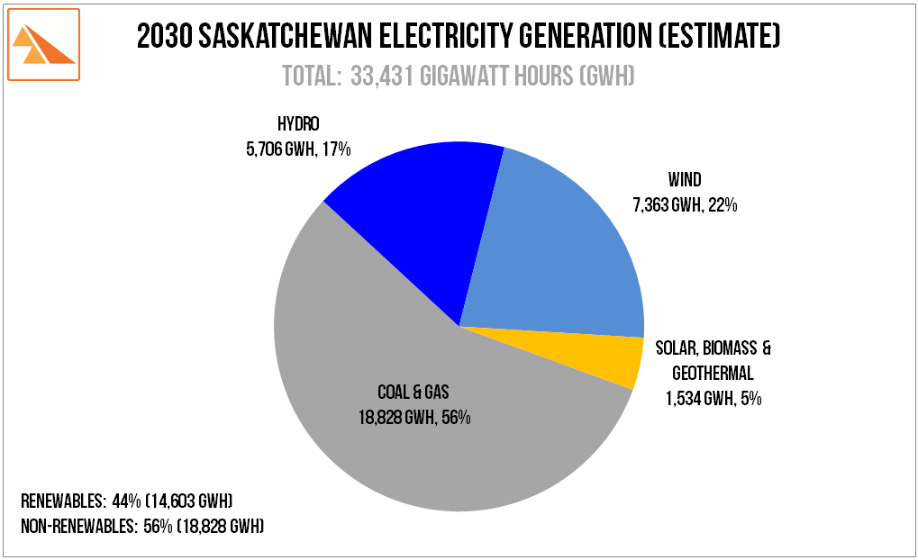Source   :   SaskPower  news release 'SaskPower to develop wind, solar & geothermal to meet 50% renewable target'. 23-Nov-2015