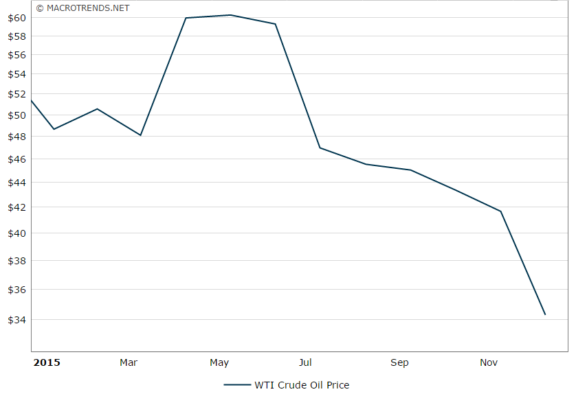 Source   : Macrotrends: Crude oil price history chart