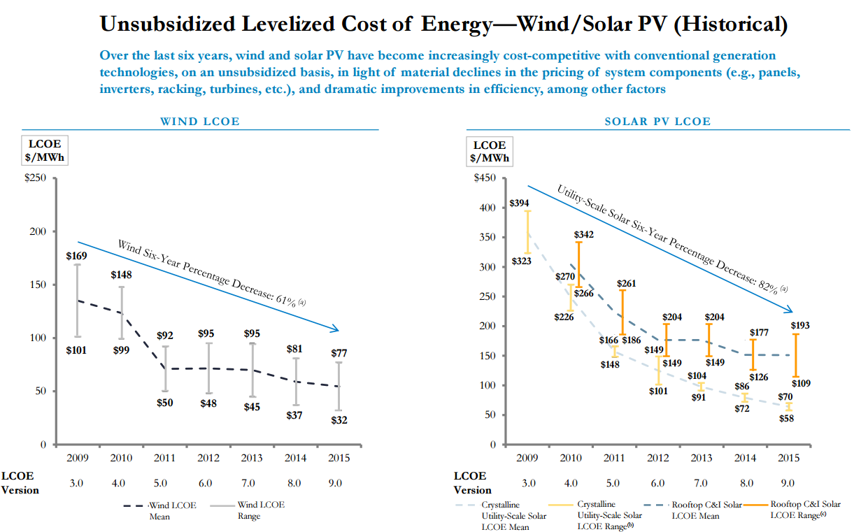 Source   :Lazard. ' Lazard's Levelized Cost of Energy Analysis - Version 9.0 '. November 2015