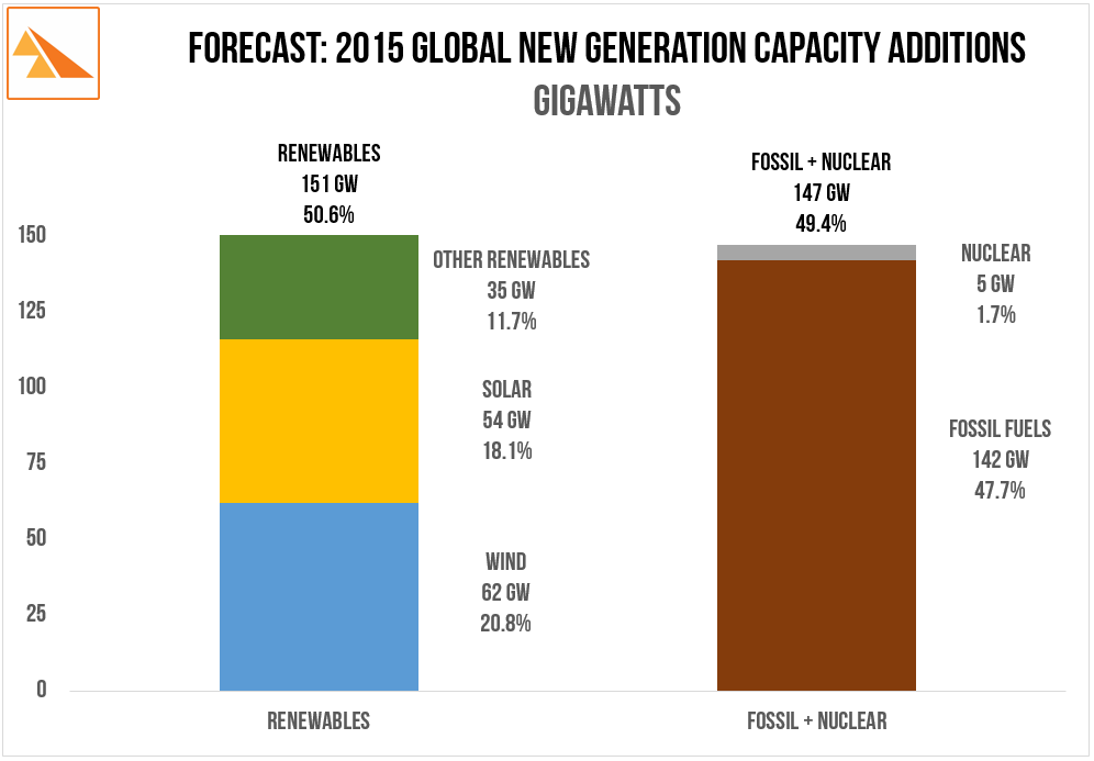 Source   : Bloomberg 2015 New Energy Outlook . 'Global Gross Annual Capacity Additions by Technology by Year. 2015 to 2040 (GW). SaskWind  blog