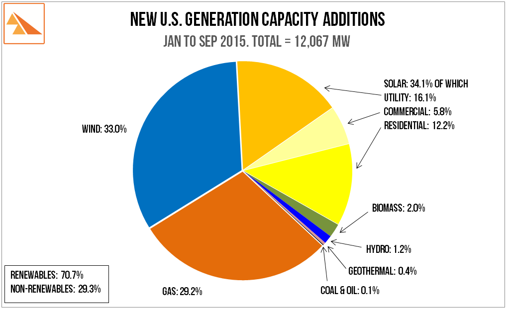 Source   : All non-solar data ex FERC Office of Energy Projects: Energy Infrastructure Update (data to Sep 2015) . Solar data ex US Solar Energy Industries Association: Solar Market Insight 2015 Q3