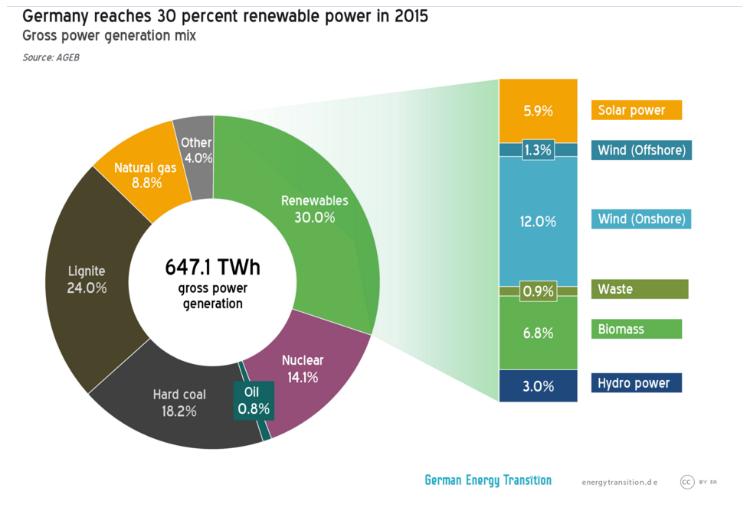 Source:   AG Energiebilanzen 2015 via Energiewende.de ' Germany is 20 years away from 100% renewable power - not! '