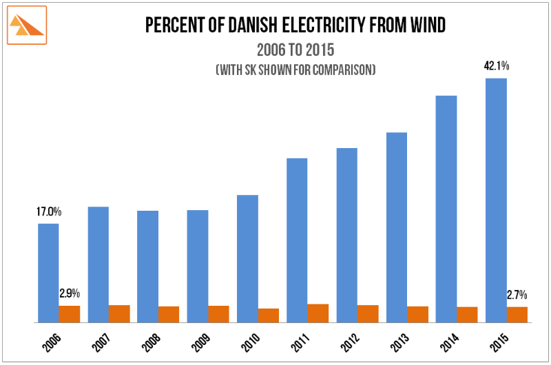 """Source:    Energinet.dk """"New record breaking year for Danish wind power"""". 15-Jan-2016. NB   Saskatchewan data for 2015 is an estimate as final data yet to be released by SaskPower."""