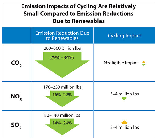 Source   :  Western Wind and Solar Integration Study Phase 2 Research: emission impacts of cycling .