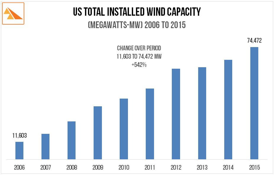 Source:   American Wind Energy Association