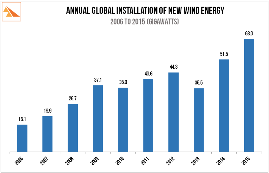 Source   : Global Wind Energy Council. Annual Market Updates (2006 to 2015)
