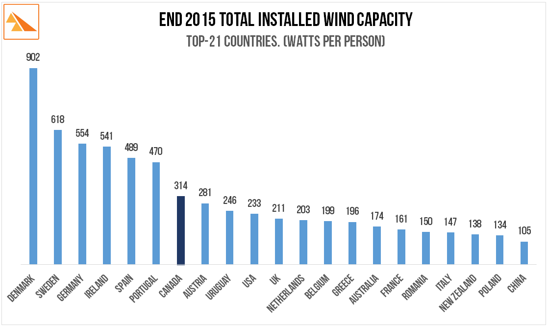 Source   :  The Global Wind Energy Council, The European Wind Energy Association, the CIA World Factbook