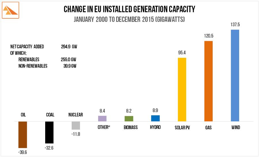 Source : European Wind Energy Association. Wind in Power: 2015 European Statistics.