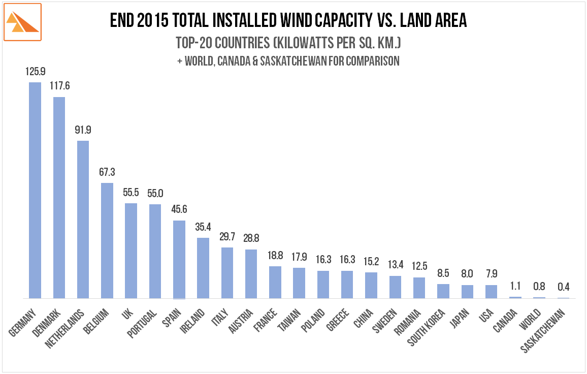 Source   : The Global Wind Energy Council, the CIA World Factbook