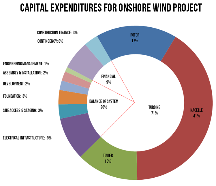 Source   : NREL '2014 Cost of Wind Energy Review'