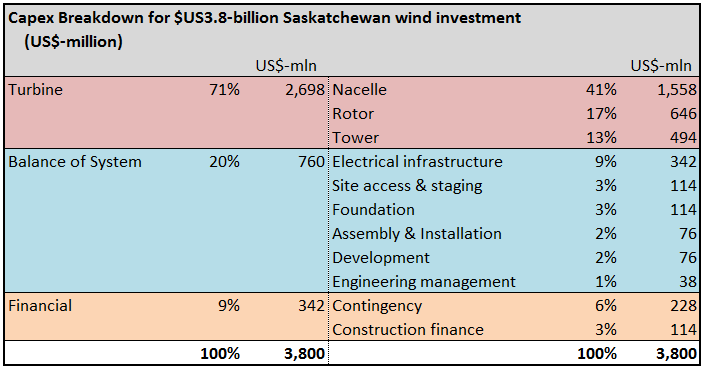 Source   :NREL '2014 Cost of Wind Energy Review'. SaskPower 23-Nov press  release  and SaskWind estimates.