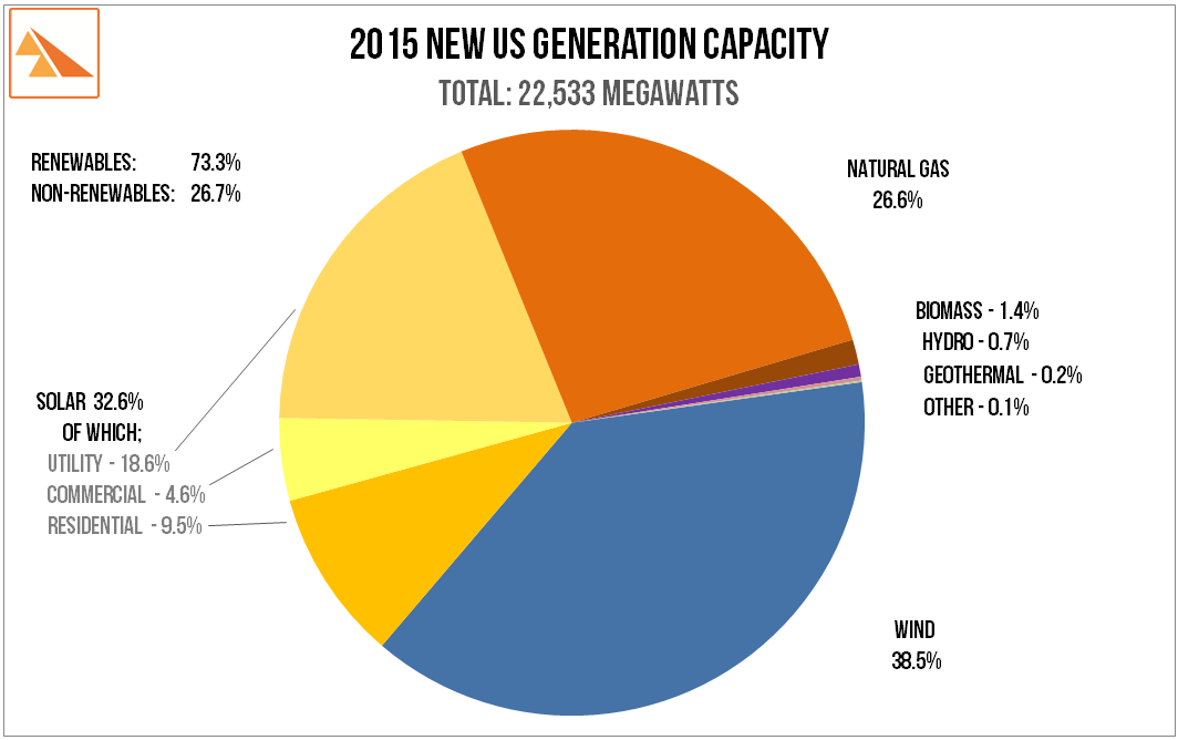 Source   : US Federal Energy Regulatory Commission (Nat. Gas, Biomass, Hydro, Geothermal & Other, American Wind Energy Association (wind data), Solar Energy Industries Association and GTM Research (Solar PV data)
