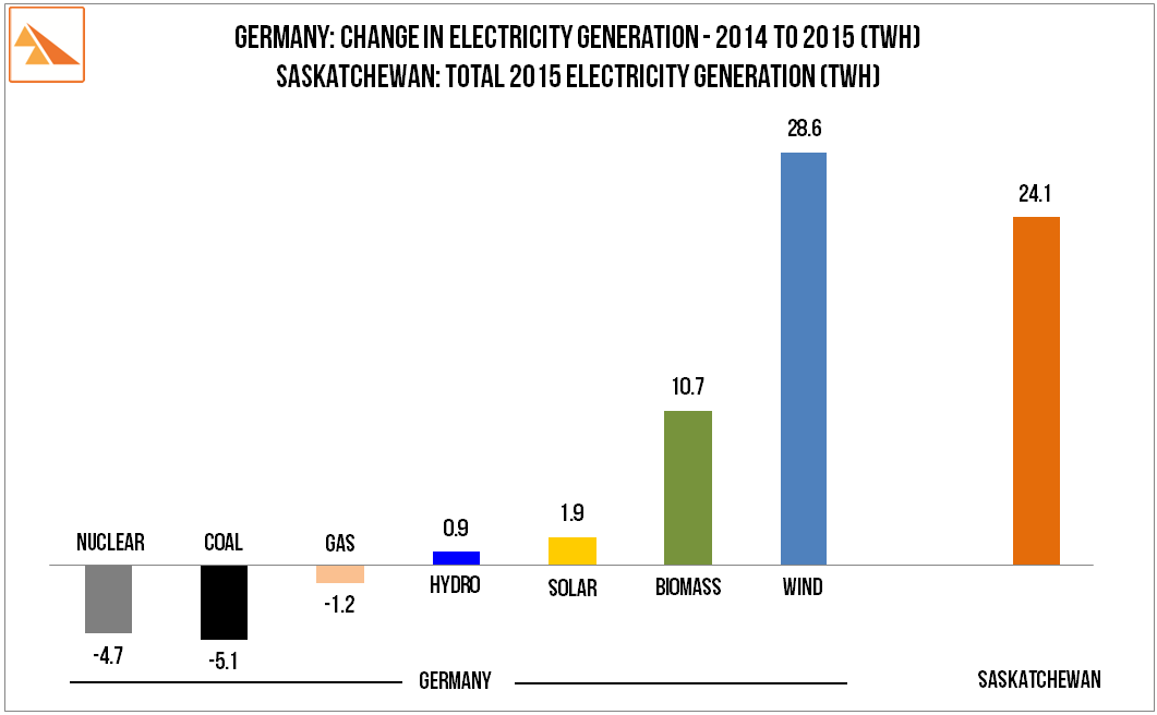 Source   : Germany - Fraunhofer ISE via Renewables International (@PPChef). SaskPower Report (we assume 3% Y-o-Y load growth on 2014 actuals).