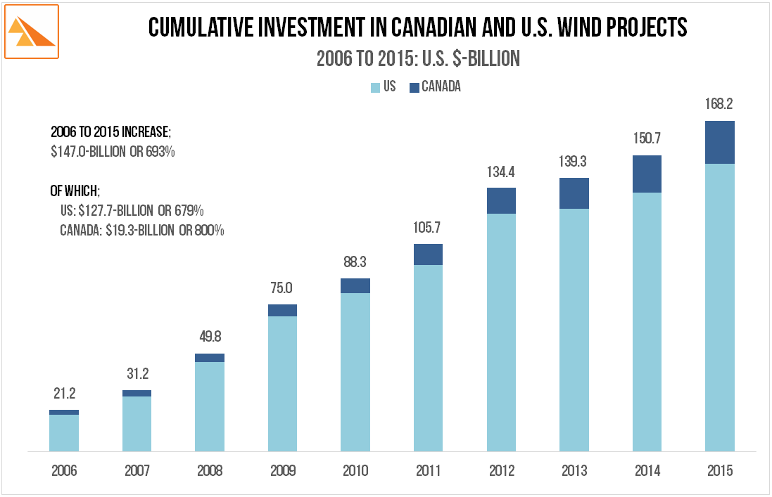 Source :   Canadian & American Wind Energy Associations; US Department of Energy Wind Technologies Market Report.