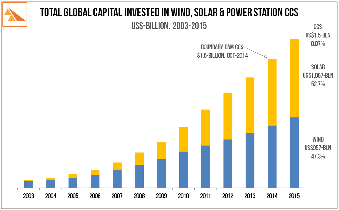 Bloomberg new energy finance global trends in clean energy investment cours de lor goldforex