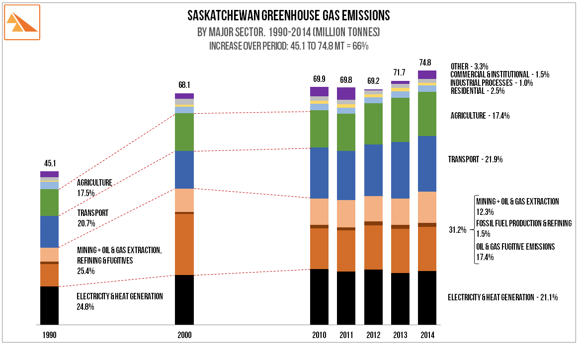 Source   :Canada's National Inventory Report 1990 - 2014. GHG Sources and Sinks.  Canada's Submission to the UNFCCC . Part 3.