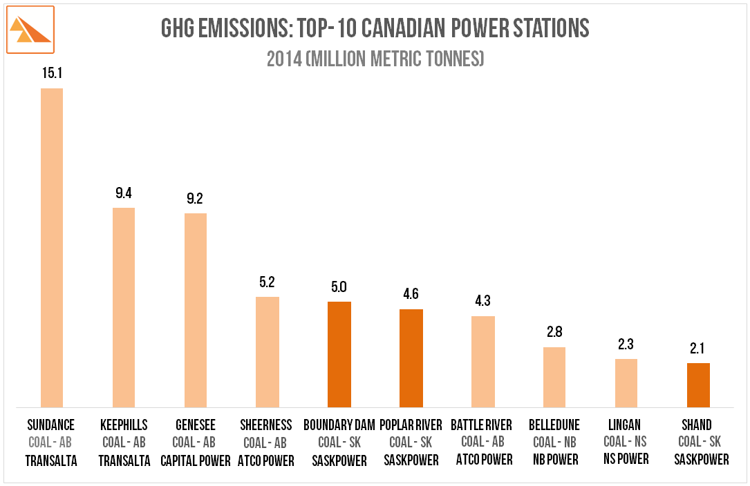 Source:    Environment Canada - 2014 Reported Facility Greenhouse Gas Data