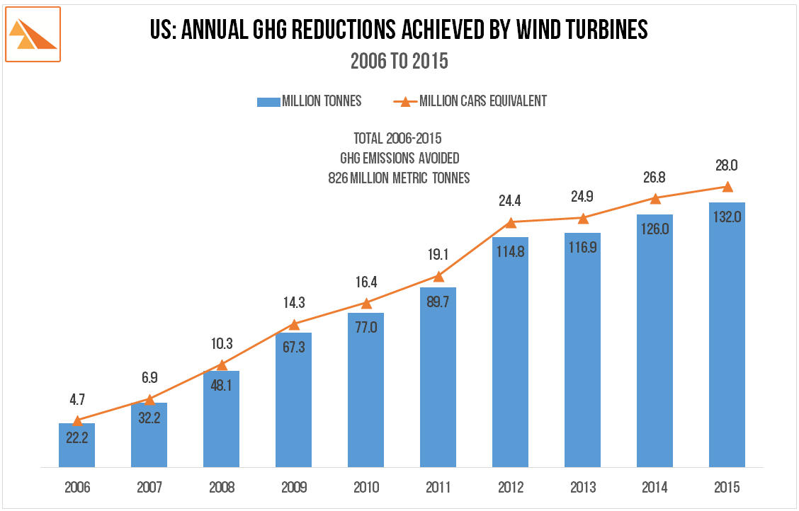 Source : American Wind Energy Association. 2014 data - The Hill ' Wind Industry Sets the Record Straight '.