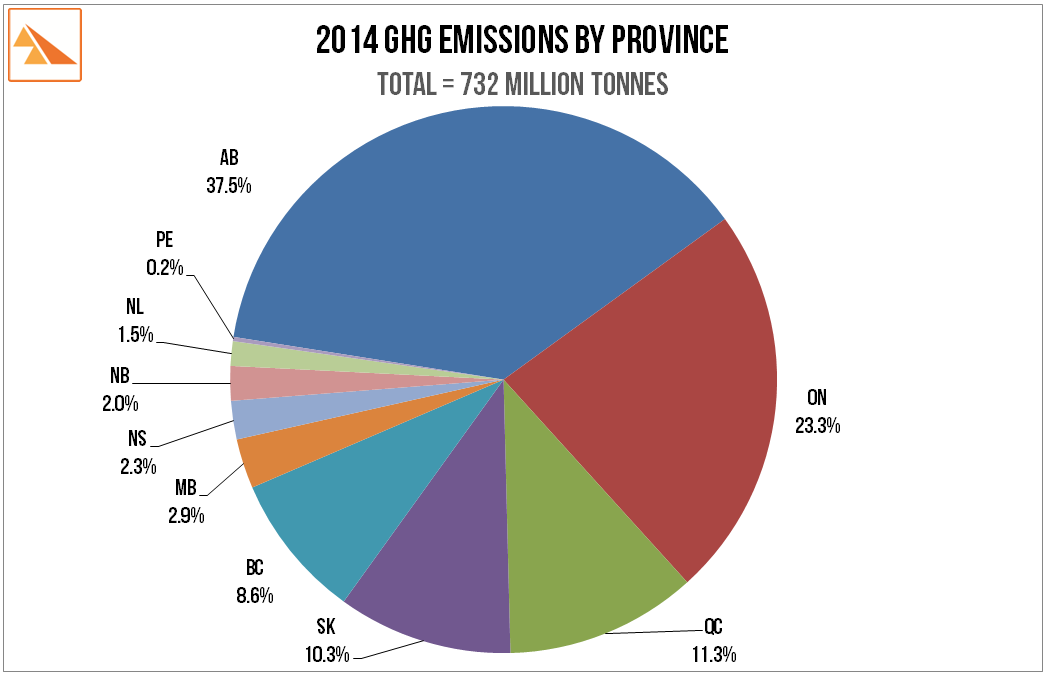 Source   :  Environment Canada: 'National Inventory Report to IPCC 1990-2014: Greenhouse Gas Sources and Sinks by Provinces and Territories '