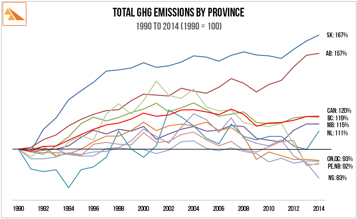 Source:   Environment Canada: 'National Inventory Report to IPCC 1990-2014: Greenhouse Gas Sources and Sinks by Provinces and Territories  '