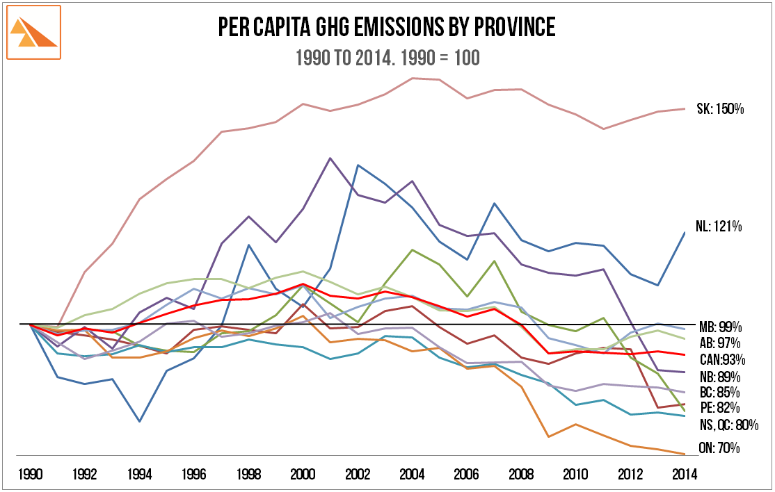 Source   :  Environment Canada: 'National Inventory Report to IPCC 1990-2014: Greenhouse Gas Sources and Sinks by Provinces and Territories  '. StatsCan - Population Data by Province and Territory