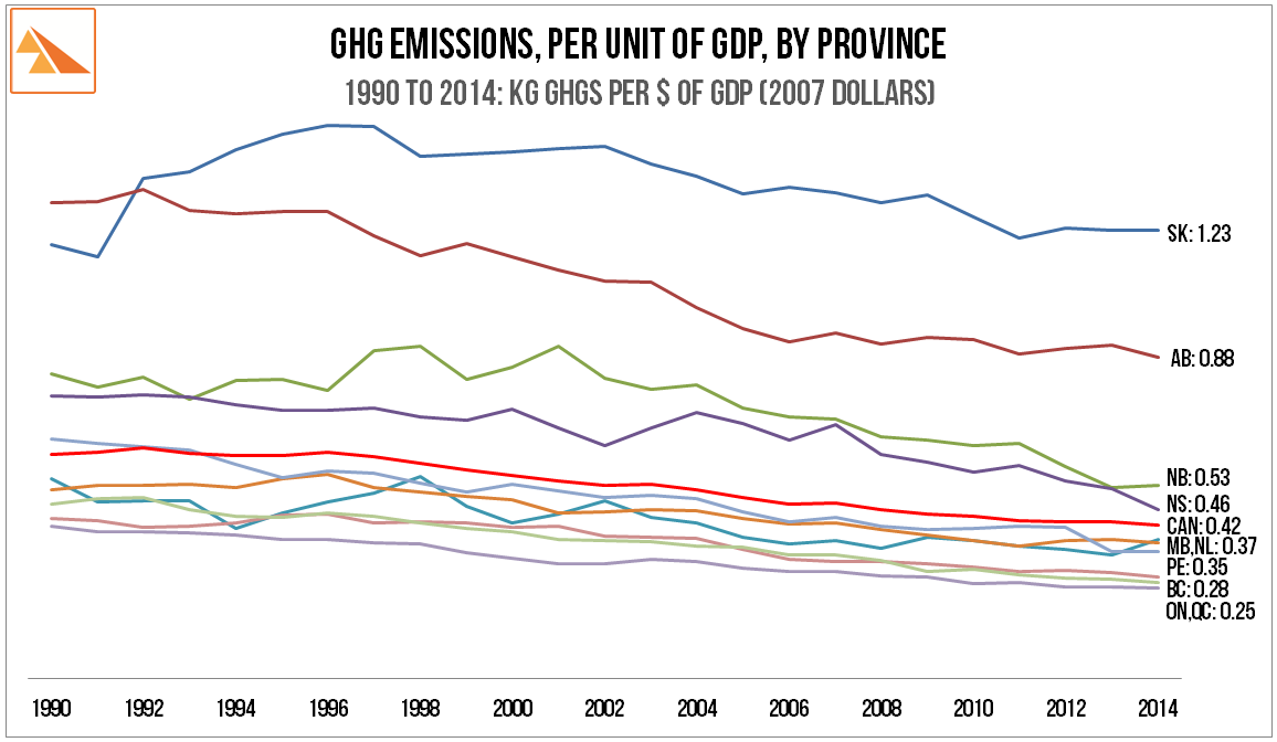 Source   : GHGs ex Environment Canada - C-Tables-IPCC. Population data ex StatsCan. GDP ex StatsCan: Table 384-0038. GDP, expenditure-based, by province. 2007 constant prices