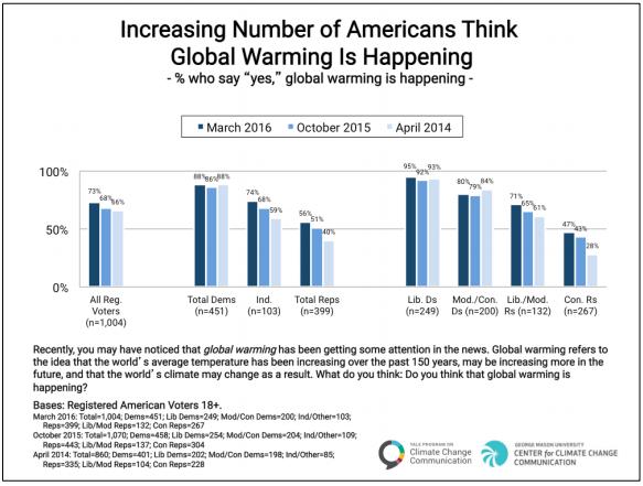 Source:     Politics & Global warming, Spring 2016