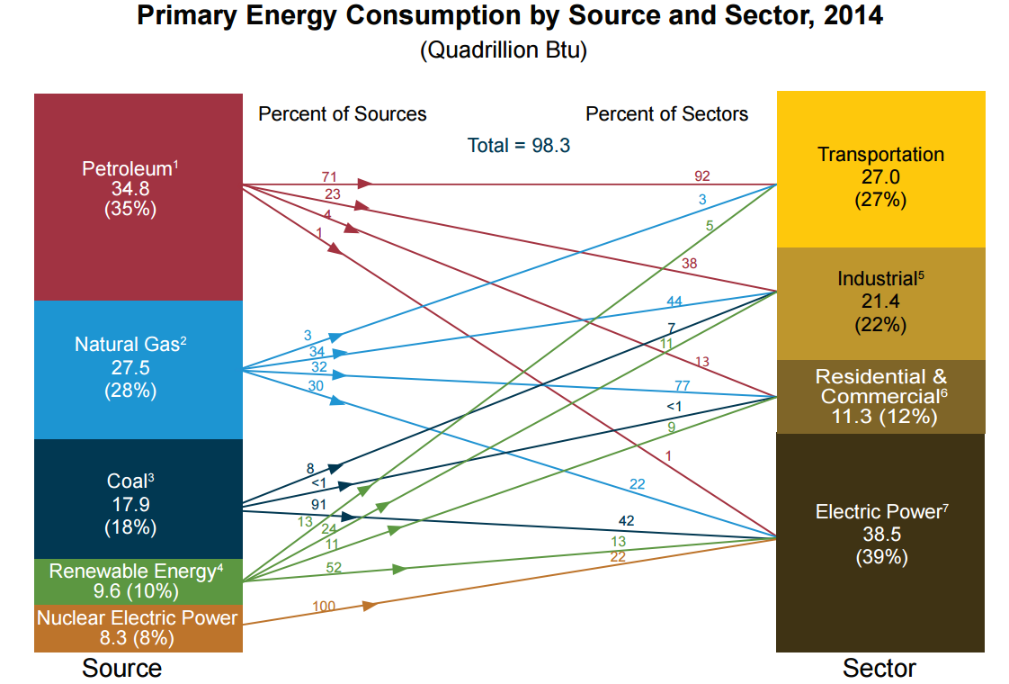 Source   : US Energy Information Administration ' Primary Energy Consumption by Source and Sector - 2014 '.