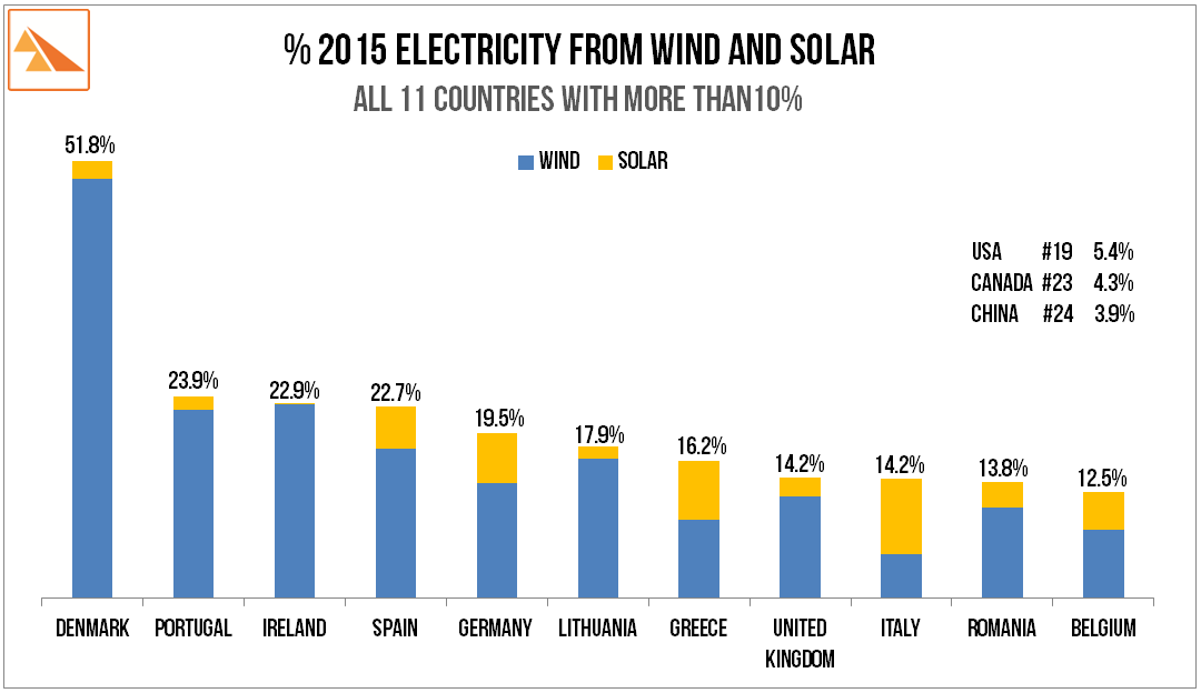 Source:     BP Statistical Review of World Energy (2016)