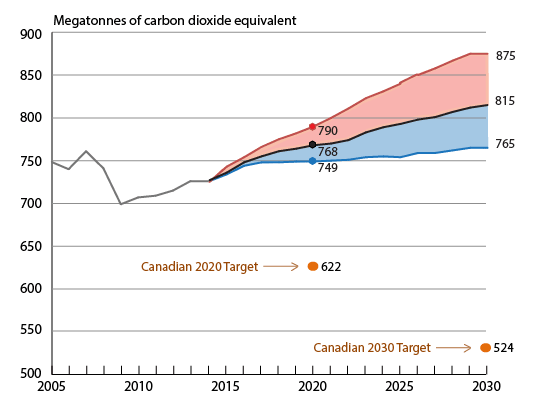 Canada's historical and projected GHG emissions. Also shown are Federal targets for 2020 and 2030.    Source   :   Environment & Climate Change Canada: ' Progress Towards Canada's GHG Targets '.  27-Apr-2016