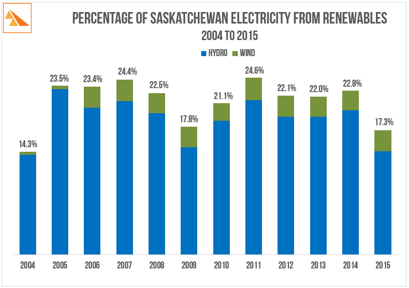 Source   : SaskPower Annual Reports (2006, 2010 & 2015)