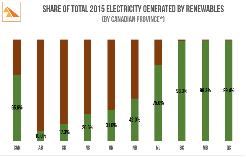 Source :  BC Hydro web site ('Quick Facts'. 12 months to end March 2016), Alberta electricity Statistics for 2015, SaskPower 2015 Annual Report, Manitoba Hydro 2014-2015 Annual Report, Ontario Independent Electricity System Operator 2015 Supply Overview Annual Statistics, Hydro-Quebec 2015 Annual Report, Nalcor Energy 2015 Annual Report, NB Power Annual Report 2014-2015 (nb: New Brunswick registered a sharp increase from 2014's 25%: Point Lepreu nuclear power plant was offline for maintenance and that generation was replaced with hydro-electric imports from Quebec, NS Power website 'How we generate electricity' (2015 statistics). Canada data: BP Plc. 2016 Statistical Review of World Energy * PEI data not available hence not included but about 25% of PEI's electricity is sourced from renewables (all wind). The remainder is imported from New Brunswick which itself was, as noted, 42% renewable over the period.