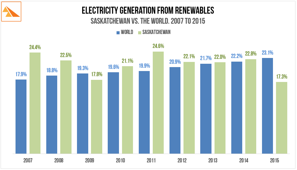Source  :  BP Statistical Review of World Energy (2016), SaskPower Annual Report (2010 & 2015) .