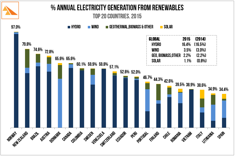 Source   : BP Statistical Review of World Energy 2016