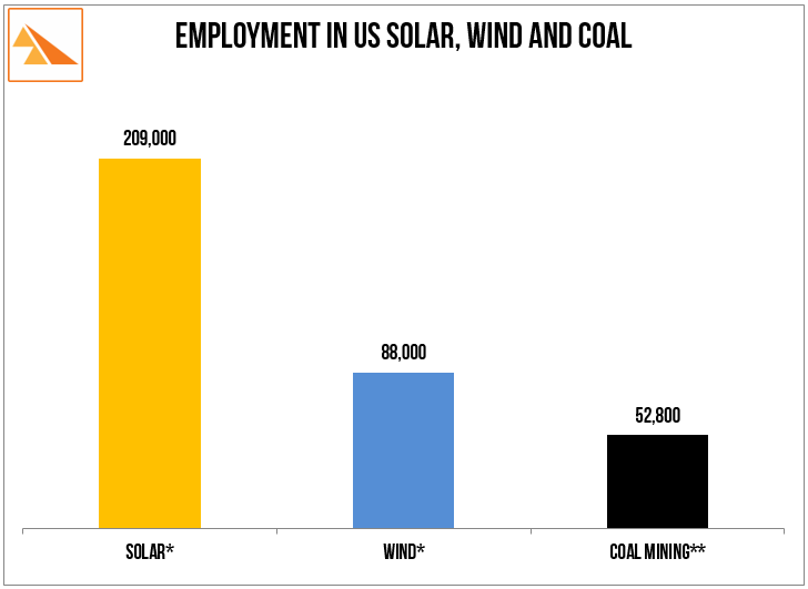 Source   : The Solar Foundation, US Department of Energy, US Bureau of Labor Statistics, American Wind Energy Association.* solar and wind employment at end 2015.** coal employment at end June 2016