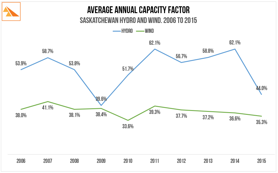 Source   : SaskPower Annual Reports (2009, 2012 & 2015)
