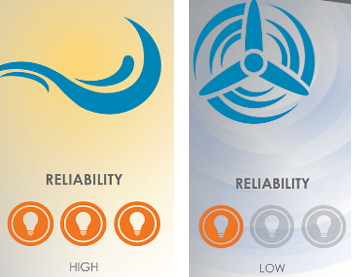 Source   : SaskPower 'Fact Sheets' for  hydro  and  wind