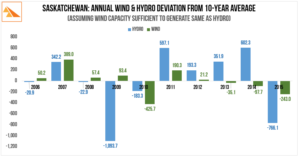 Source   : SaskPower Annual Report (2010 and 2015)