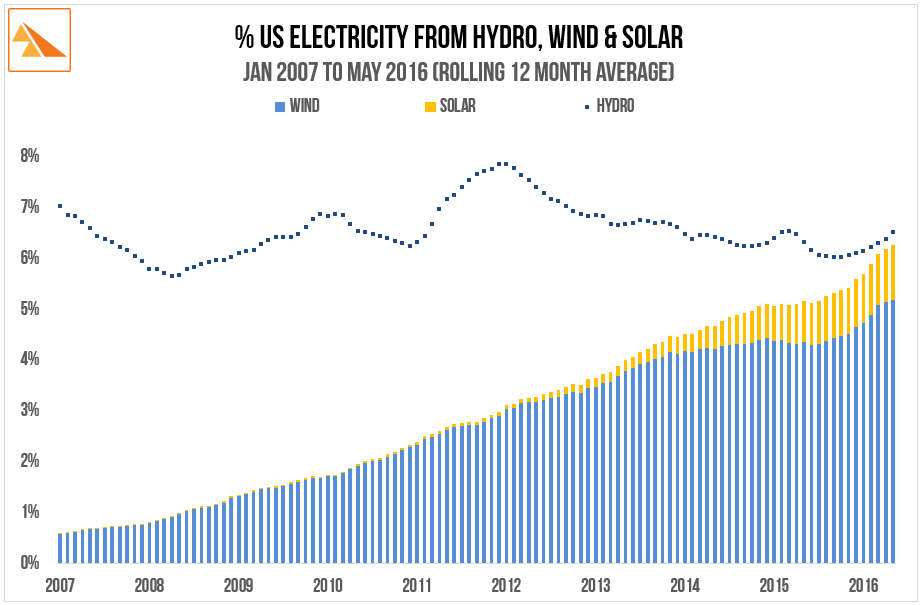 Source   : US Energy Information Monthly - multiple editions since 2007