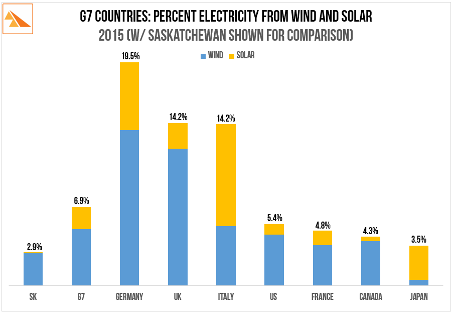 Source   : BP Statistical Review of World Energy (2016)