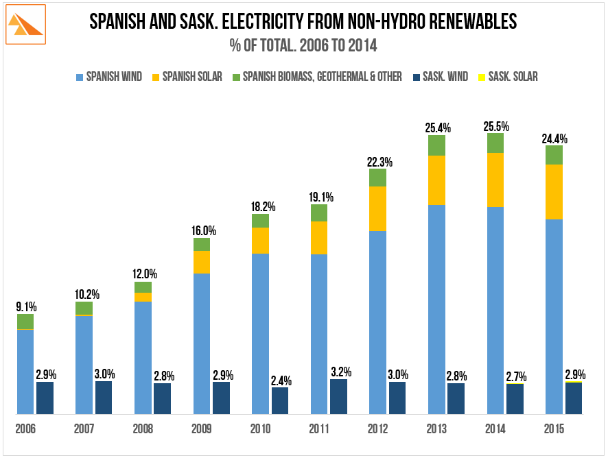 Source : BP Statistical Review of World Energy 2016;   Red Eléctrica de España: Informe del Sistema Eléctrico español (2006-2014); SaskPower Annual Reports (2010 & 2015)