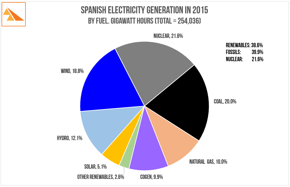 Source   :  Red Eléctrica de España 'The Spanish Electricity System 2015'