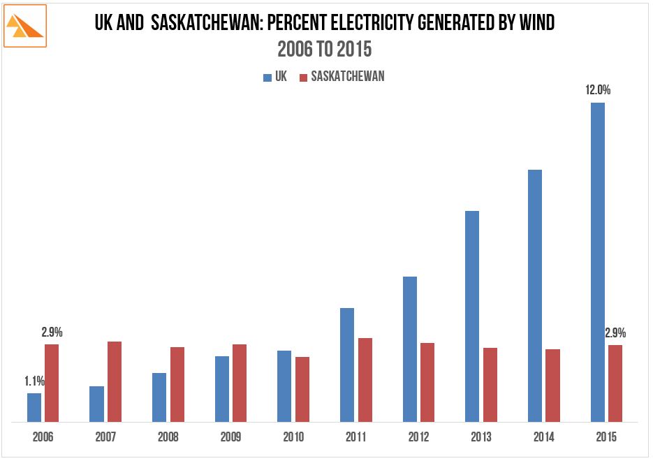 Source:  BP Statistical Review of World Energy 2016. SaskPower Annual Report 2015