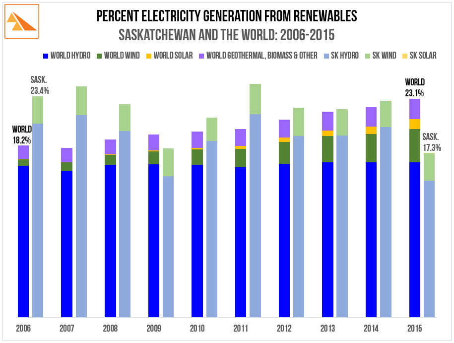 Source   : BP Statistical Review of World Energy (2016), SaskPower Report and Accounts