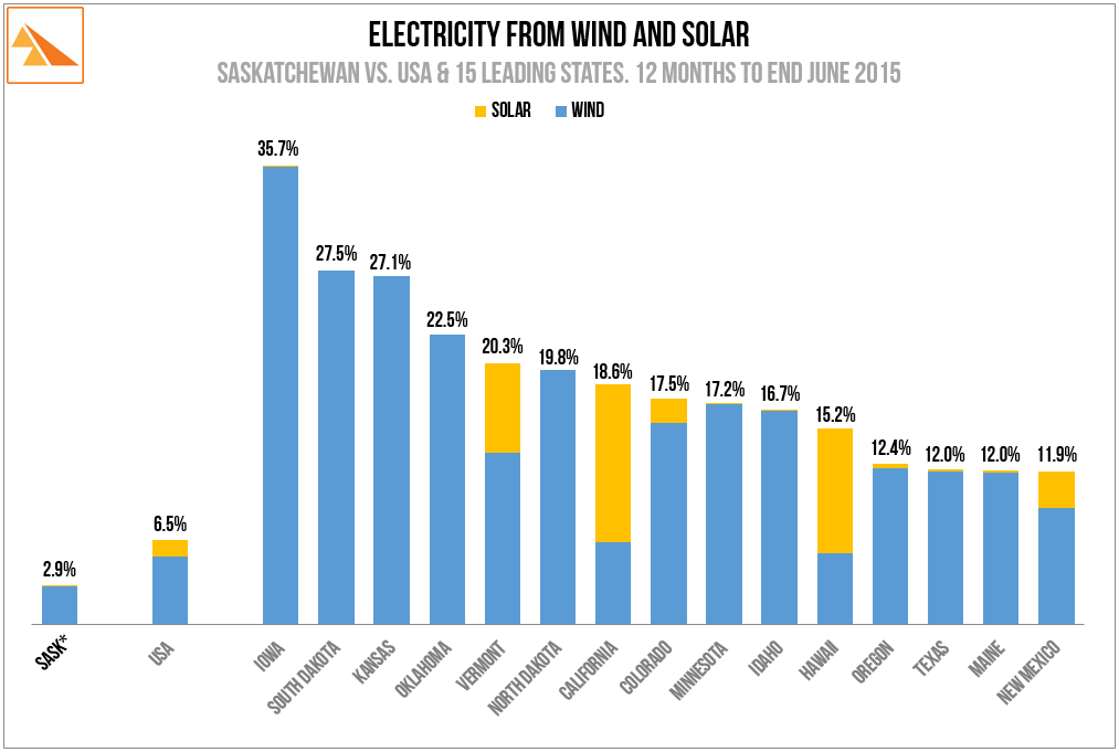 Source   : US Energy Information Administration: Electric Power Monthly. SaskPower data for 12 months to end 2015 (ex SaskPower Annual Report)