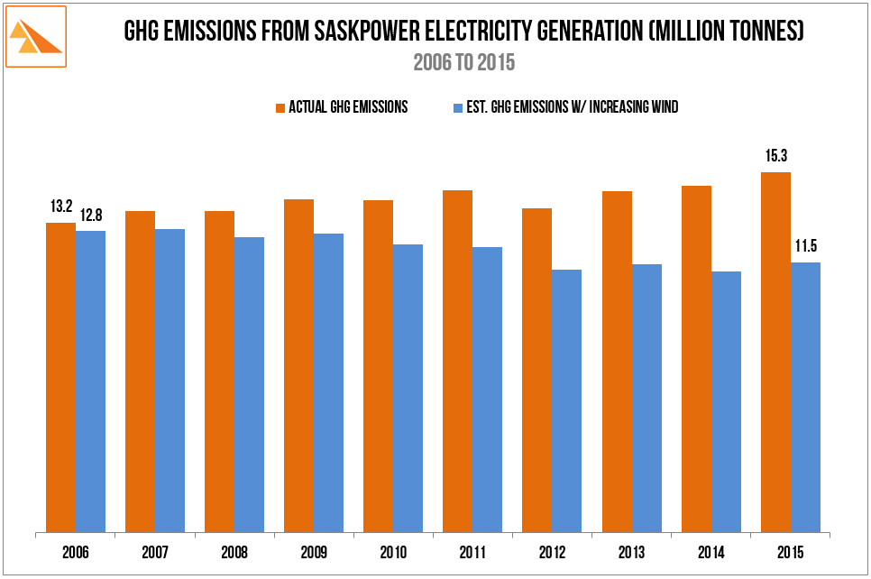 Source : SaskPower Report & Accounts (2008-2015), SaskPower Annual Sustainability Report (Discontinued) 2011. SaskWind calculations
